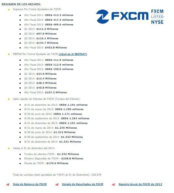 fxcm resultados financieros