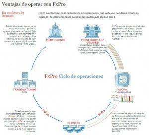 FxPro Broker de Forex y Cfds