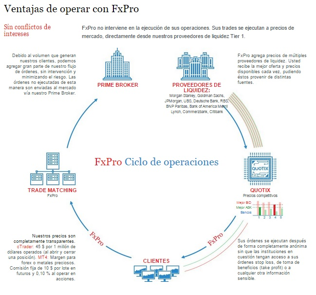 fxpro comisiones