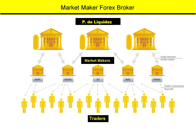market-makers-forex-broker