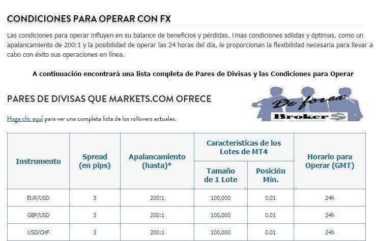 markets.com comisiones