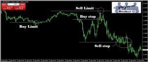 Dejar Órdenes Pendientes en la Plataforma de Trading Metatrader 4