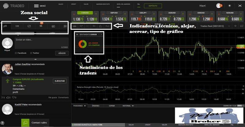 Tradeo plataforma webtrader