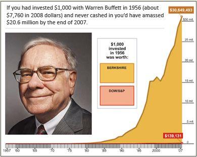 cuanto dinero necesitas para vivir del trading warren buffett