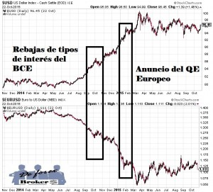 ¿Que es el Us Dollar Index?