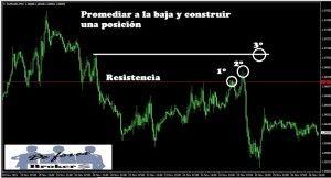 Promediar en Forex ¿Buena o Mala Estrategia de Trading?