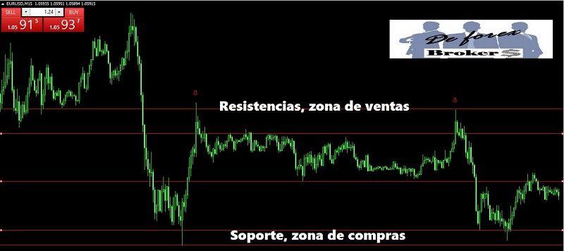 trading en forex con acción del precio, confluencias