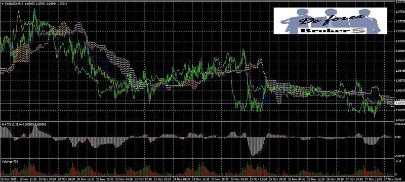 trading en forex con acción del precio gráfico con indicadores