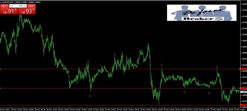 trading en forex con acción del precio gráfico limpio