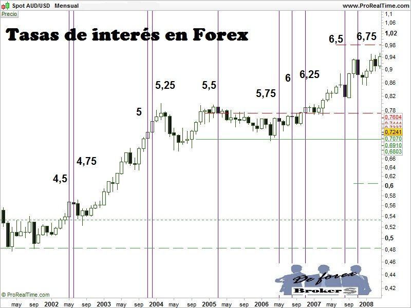 Broker de forex en argentina
