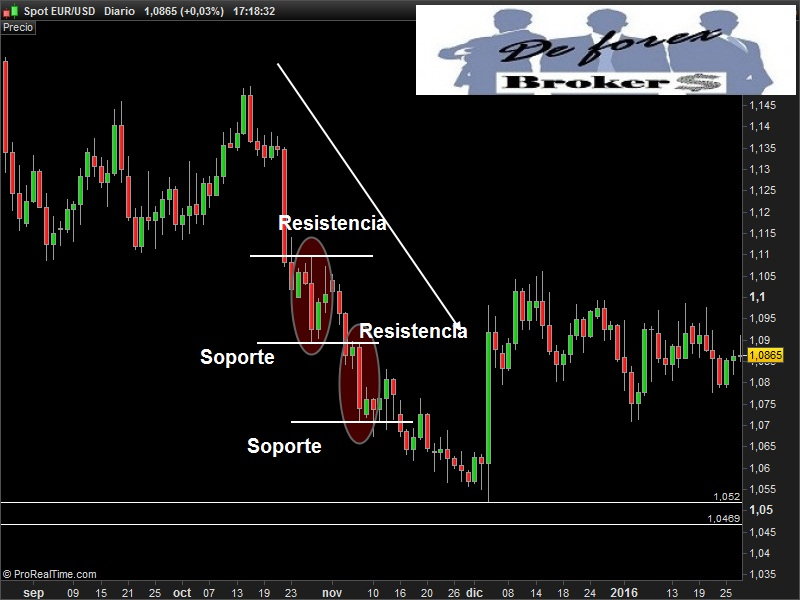 Option trading in forex markets using chart techniques pdf