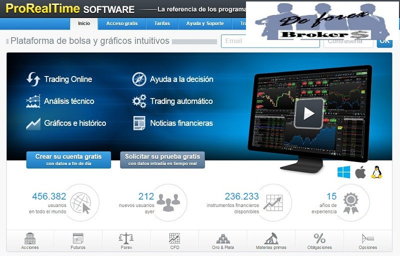 Anyoption cuenta demo trading