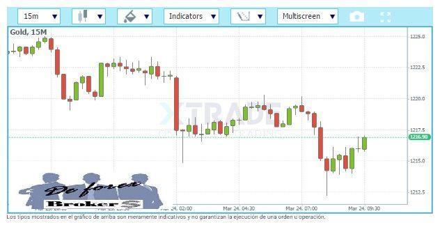 plataforma de trading xtrade gráficos
