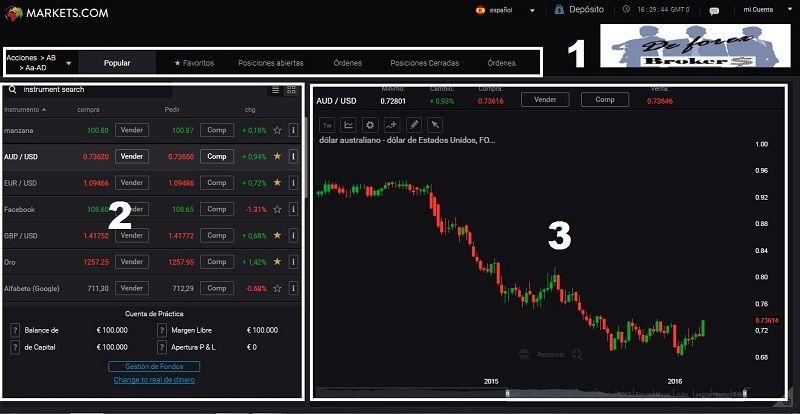 tutorial markets.com tres zonas plataforma