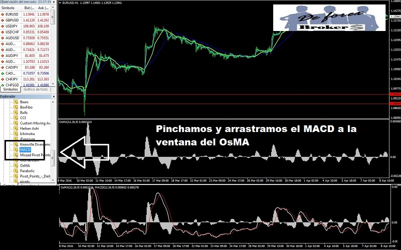 MACD tradicional para Metatrader 4 modificado