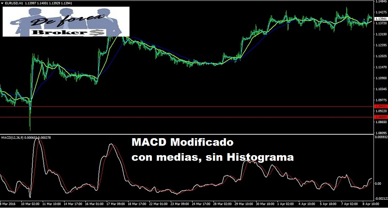 Learn how to read macd