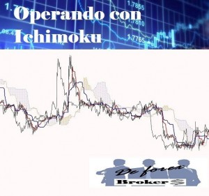 El Ichimoku para Operar en Forex