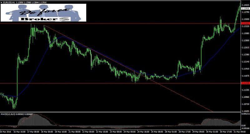 las-herramientas-de-un-trader-de-Opciones-Binarias