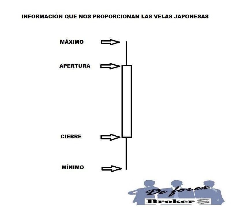 velas-japonesas-para-opciones-binarias-información-que-proporcionan