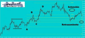 Estrategia para Forex con Niveles Fibonacci y Fractales