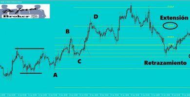 Estrategia para forex con niveles fibonacci y fractales patrón abcd