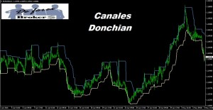 Canales Donchian Para Forex