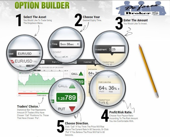 Options trade builder