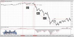 Sistema de Trading Ganador para la Ventana Europea