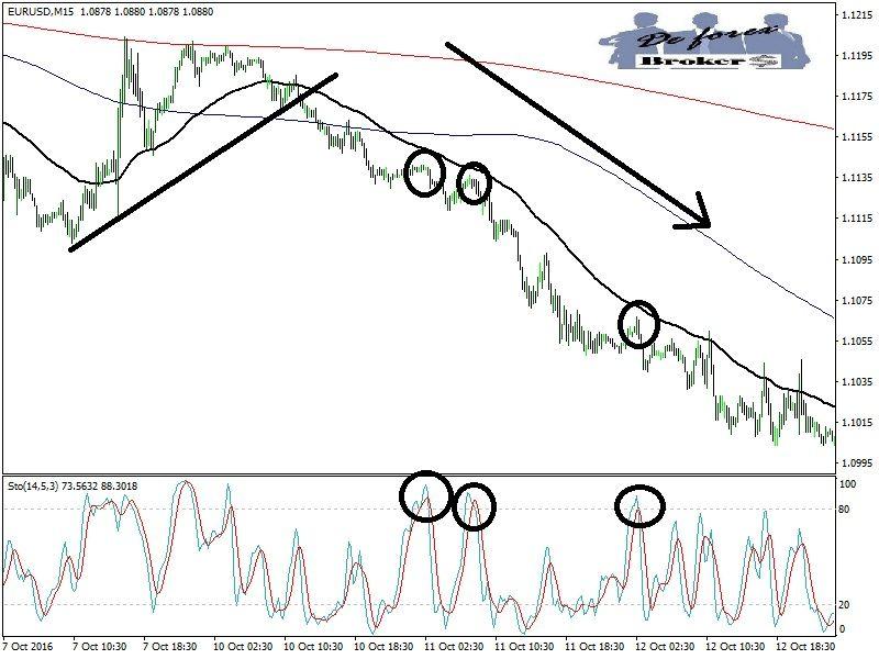 estrategia de trading con el estocástico, con las señales para entrar al mercado