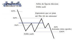 Estrategia de Trading con Fallos de Figuras Técnicas