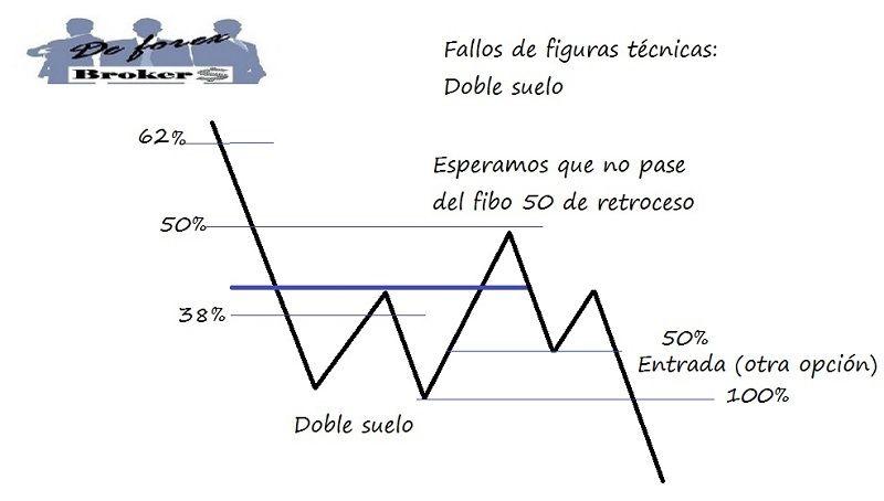 estrategia de trading con fallos de figuras técnicas segunda opción de entrar