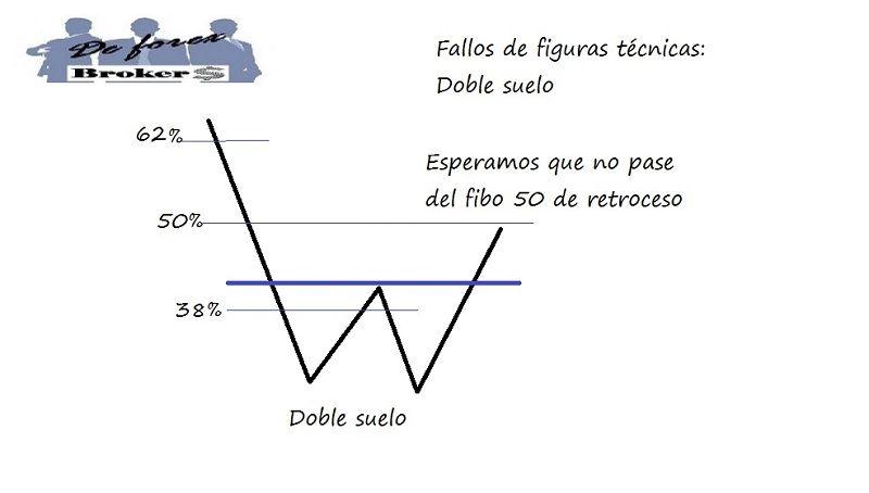 estrategia de trading con fallos de figuras técnicas, ejemplo