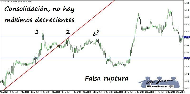 estrategia-de-trading-con-cambio-de-tendencia-consolidacion