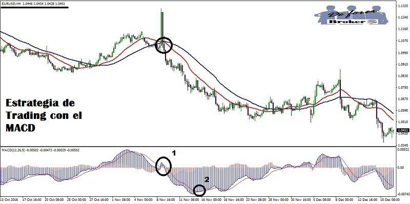 estrategia-de-trading-con-el-macd-graficos-de-4-horas