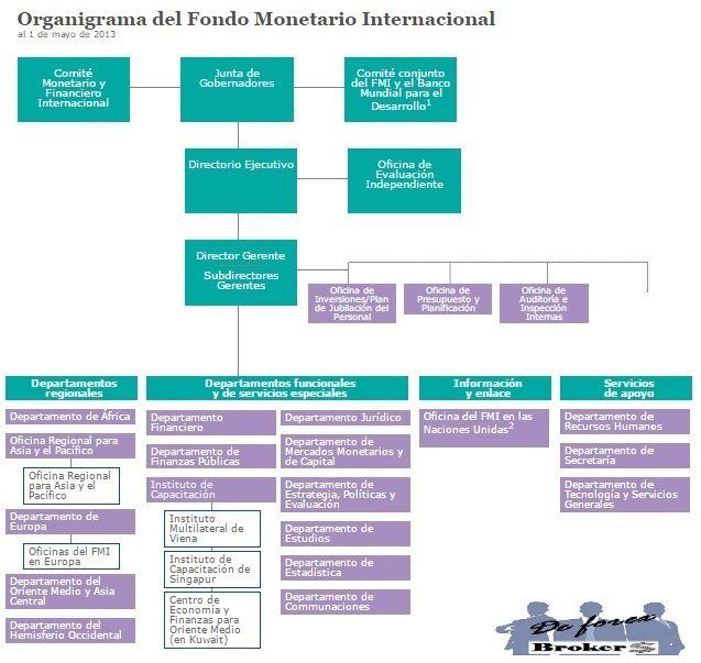 organigrama del fondo monetario internacional