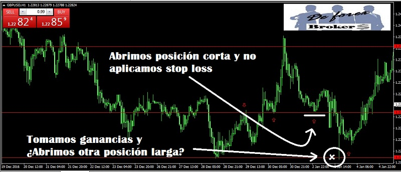 Forex hedging no stop loss