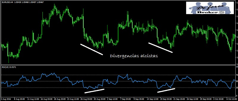 divergencias alcistas en el indicador rsi para forex
