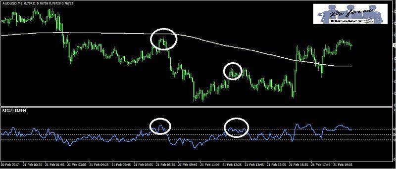 estrategia de forex con el indicador rsi en tendencia