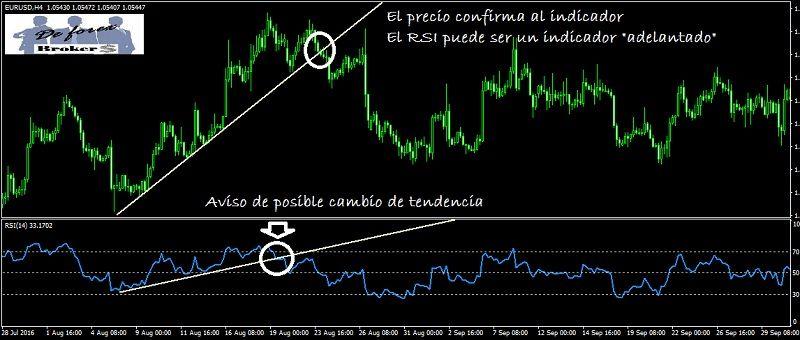 indicador rsi para confirma cambio de tendencia en forex