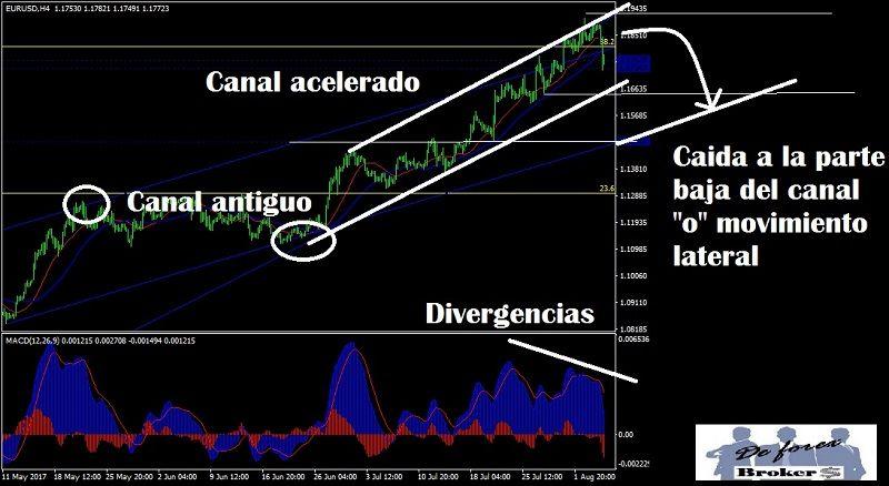 análisis técnico del eur-usd 6 de agosto