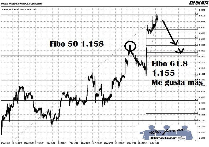 análisis técnico del eur-usd gráficos de 1 hora