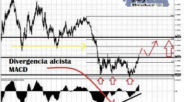Análisis técnico del EUR-USD