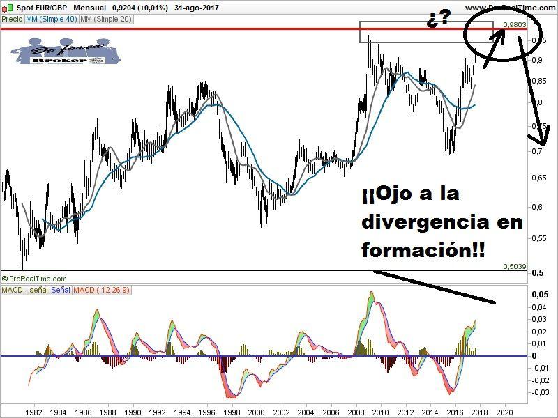 análisis técnico del eur-gbp, gráfico mensual