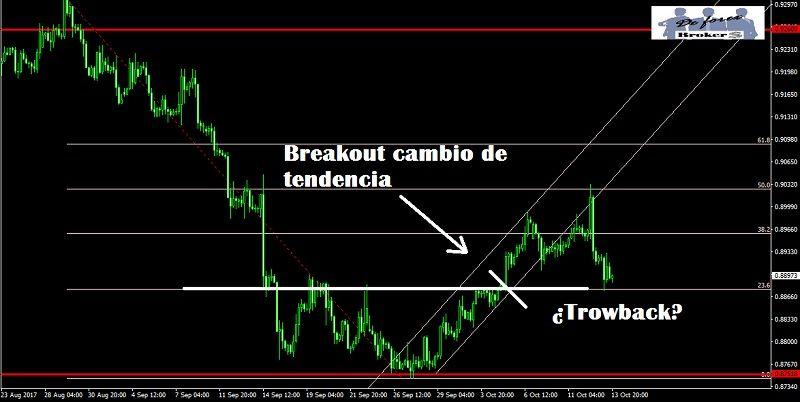 breakout trading cambio de tendencia