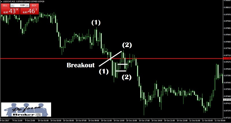 breakout trading entrada en pullback