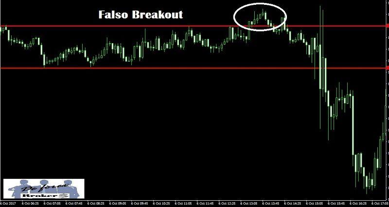 breakout trading, falsa ruptura