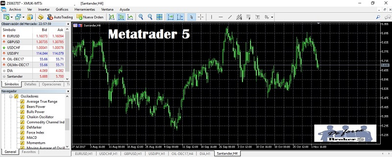 plataforma de trading, metatrader 5