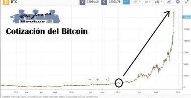 cuanto dinero se puede ganar invirtiendo en bitcoins, gráfica 2017