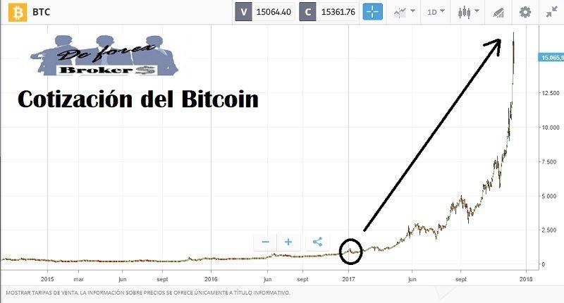 Cuanto dinero se puede ganar invirtiendo en bitcoins for Cuanto dinero se puede sacar del cajero
