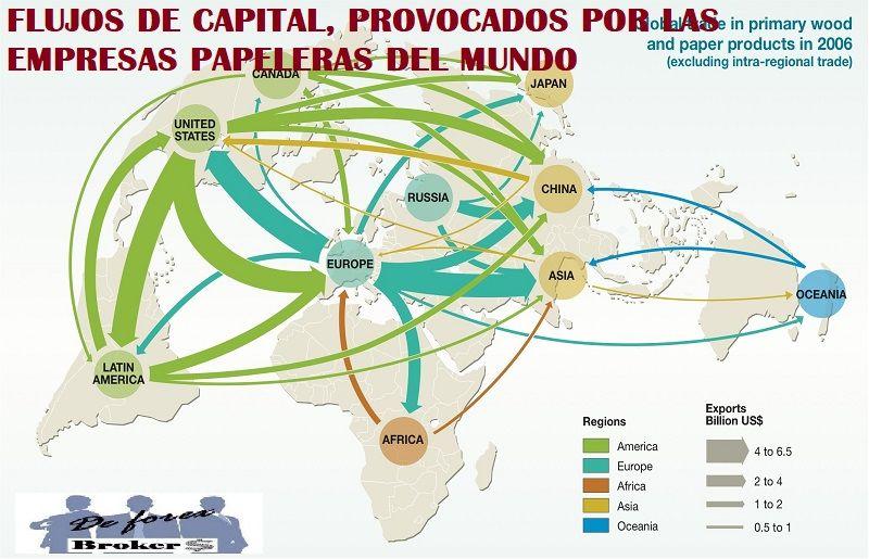 flujos de capital, empresas papeleras